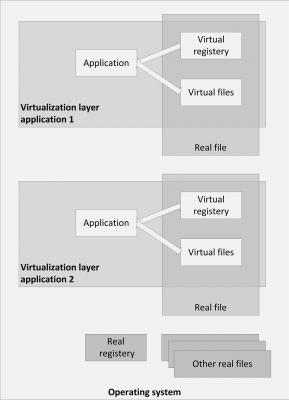 2015-09/application-virtualization.jpg