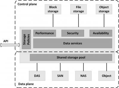 Software Defined Storage (SDS) model